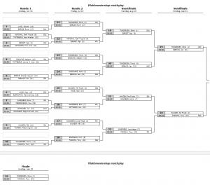 Matchplay-tablå semifinale 2
